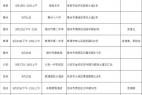 安徽省2020年度空军招飞_初选安排公布