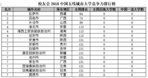 2018中国五线城市大学排名