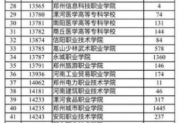 2019河南省高职院校_单招扩招名单公布