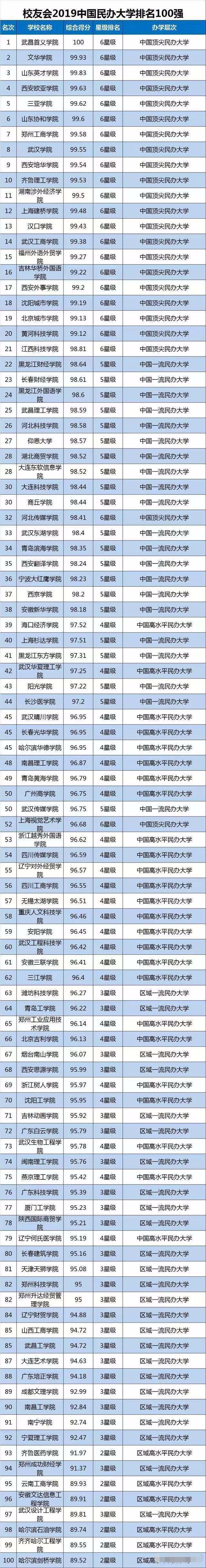 校友会2019中国大学排名_北大蝉联榜首