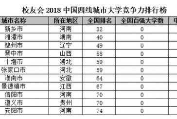 2018中国四线城市大学排名