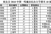 2018中国民办大学排名:上海建桥学院第一